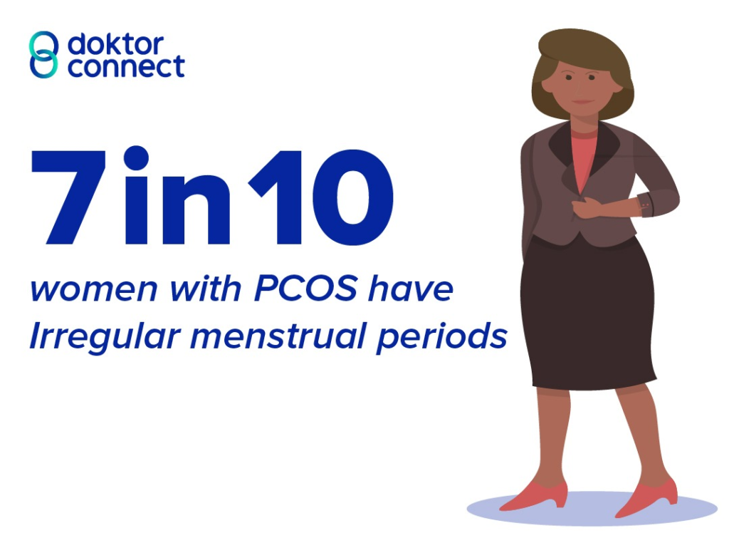 PCOS - Polycystic ovary syndrome irregular periods